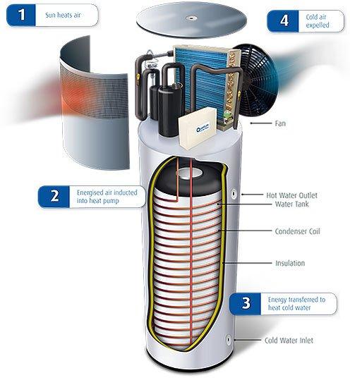 How heat pump hot water works
